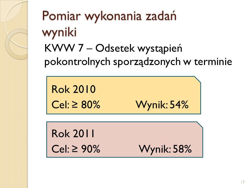 Pomiar wykonania zadań wyniki KWW 7 – Odsetek wystąpień pokontrolnych sporządzonych w terminie Rok 2010 Cel: 80% Wynik: 54% Rok 2011 Cel: 90% Wynik: 58% 17