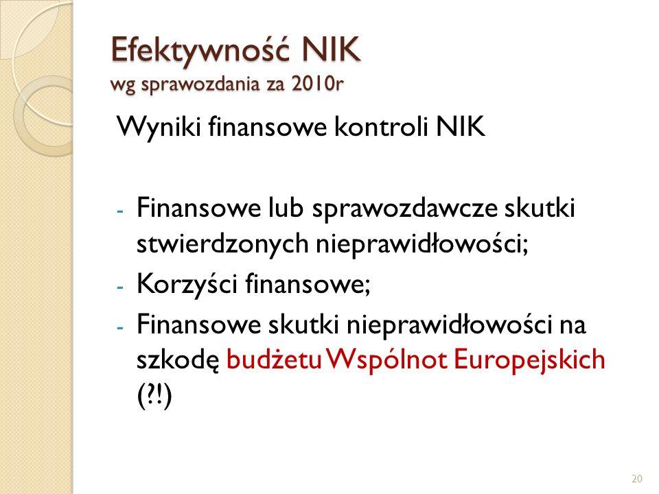 Efektywność NIK wg sprawozdania za 2010r Wyniki finansowe kontroli NIK - Finansowe lub sprawozdawcze skutki stwierdzonych nieprawidłowości; - Korzyści finansowe; - Finansowe skutki nieprawidłowości na szkodę budżetu Wspólnot Europejskich (?!) 20