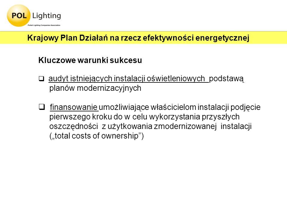 Kluczowe warunki sukcesu audyt istniejących instalacji oświetleniowych podstawą planów modernizacyjnych finansowanie umożliwiające właścicielom instal