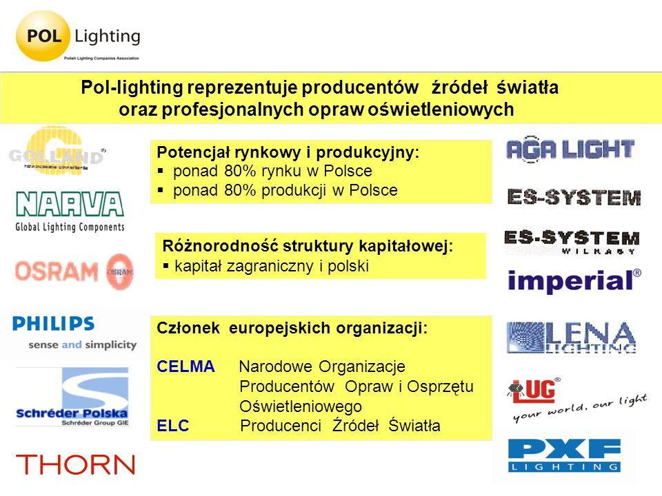 Pol-lighting reprezentuje producentów źródeł światła oraz profesjonalnych opraw oświetleniowych Potencjał rynkowy i produkcyjny: ponad 80% rynku w Pol
