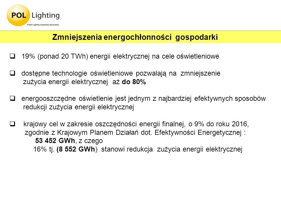 Zmniejszenia energochłonności gospodarki 19% (ponad 20 TWh) energii elektrycznej na cele oświetleniowe dostępne technologie oświetleniowe pozwalają na