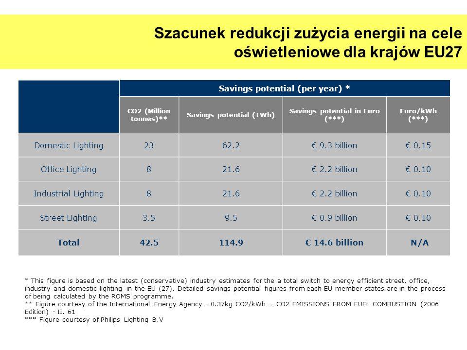 Szacunek redukcji zużycia energii na cele oświetleniowe dla krajów EU27 Savings potential (per year) * CO2 (Million tonnes)** Savings potential (TWh)