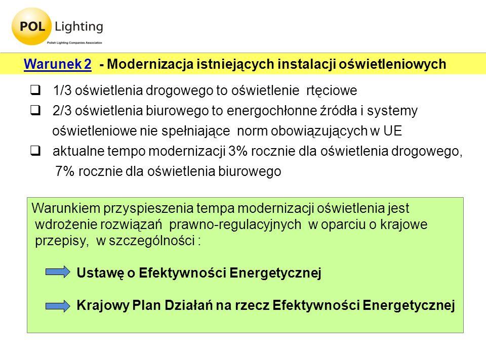 Warunek 2 - Modernizacja istniejących instalacji oświetleniowych 1/3 oświetlenia drogowego to oświetlenie rtęciowe 2/3 oświetlenia biurowego to energo