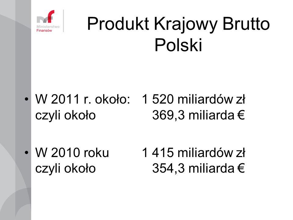 Produkt Krajowy Brutto Polski W 2011 r. około:1 520 miliardów zł czyli około 369,3 miliarda W 2010 roku 1 415 miliardów zł czyli około 354,3 miliarda