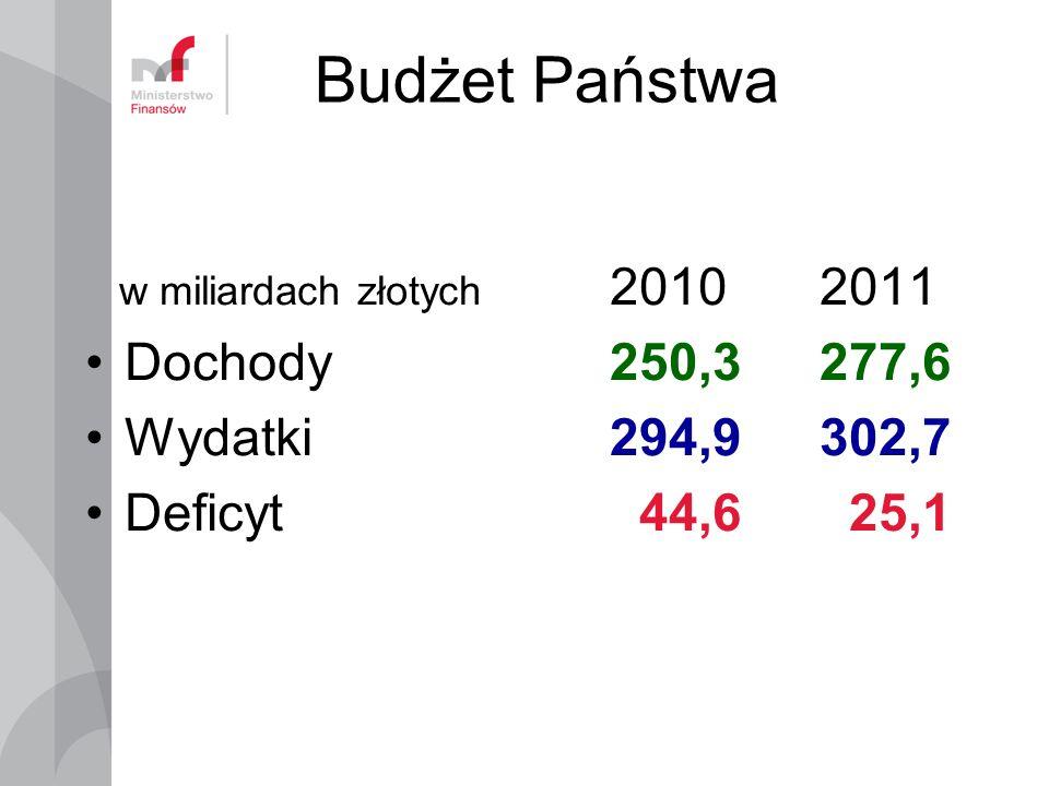 Budżet Państwa w miliardach złotych 20102011 Dochody 250,3277,6 Wydatki 294,9 302,7 Deficyt 44,6 25,1