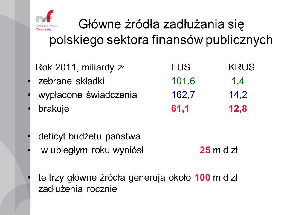 Główne źródła zadłużania się polskiego sektora finansów publicznych Rok 2011, miliardy złFUSKRUS zebrane składki 101,6 1,4 wypłacone świadczenia 162,7