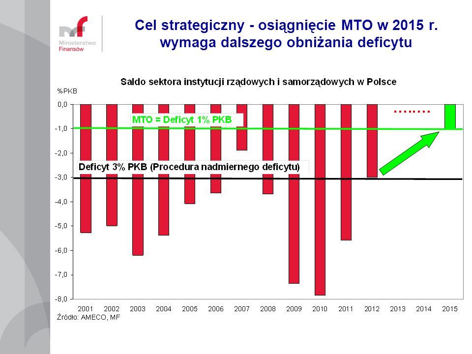 Cel strategiczny - osiągnięcie MTO w 2015 r. wymaga dalszego obniżania deficytu