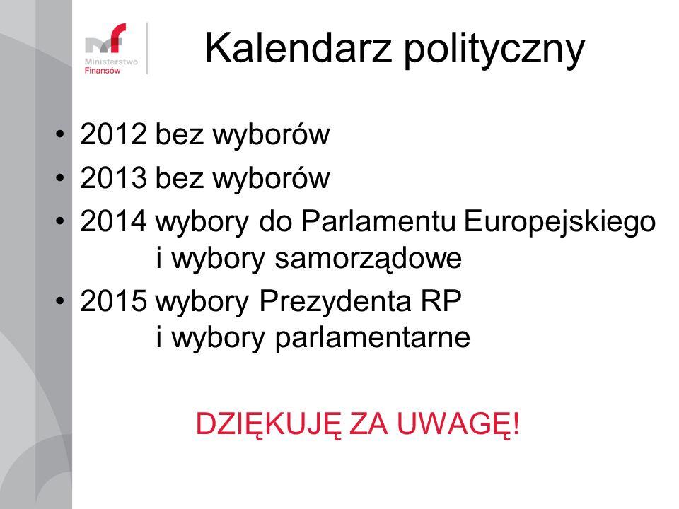 Kalendarz polityczny 2012 bez wyborów 2013 bez wyborów 2014 wybory do Parlamentu Europejskiego i wybory samorządowe 2015 wybory Prezydenta RP i wybory