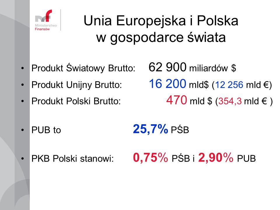 Unia Europejska i Polska w gospodarce świata Produkt Brutto mld $ Ludność miliony Świat 62 900 7 000 Unia Europejska 12 200 502,5 25,8%7,2% Polska 470 38,2 0,75%0,55%