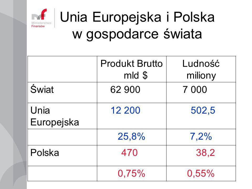 Unia Europejska i Polska w gospodarce świata Produkt Brutto mld $ Ludność miliony Świat 62 900 7 000 Unia Europejska 12 200 502,5 25,8%7,2% Polska 470