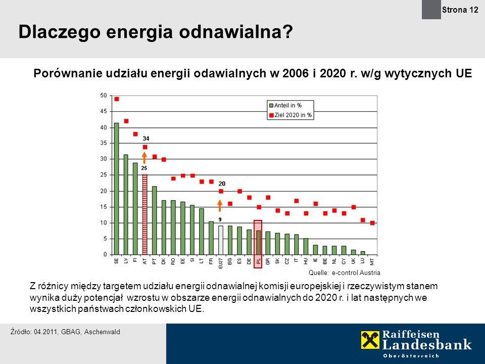 Strona 12 Dlaczego energia odnawialna? Porównanie udziału energii odawialnych w 2006 i 2020 r. w/g wytycznych UE Quelle: e-control Austria Z różnicy m