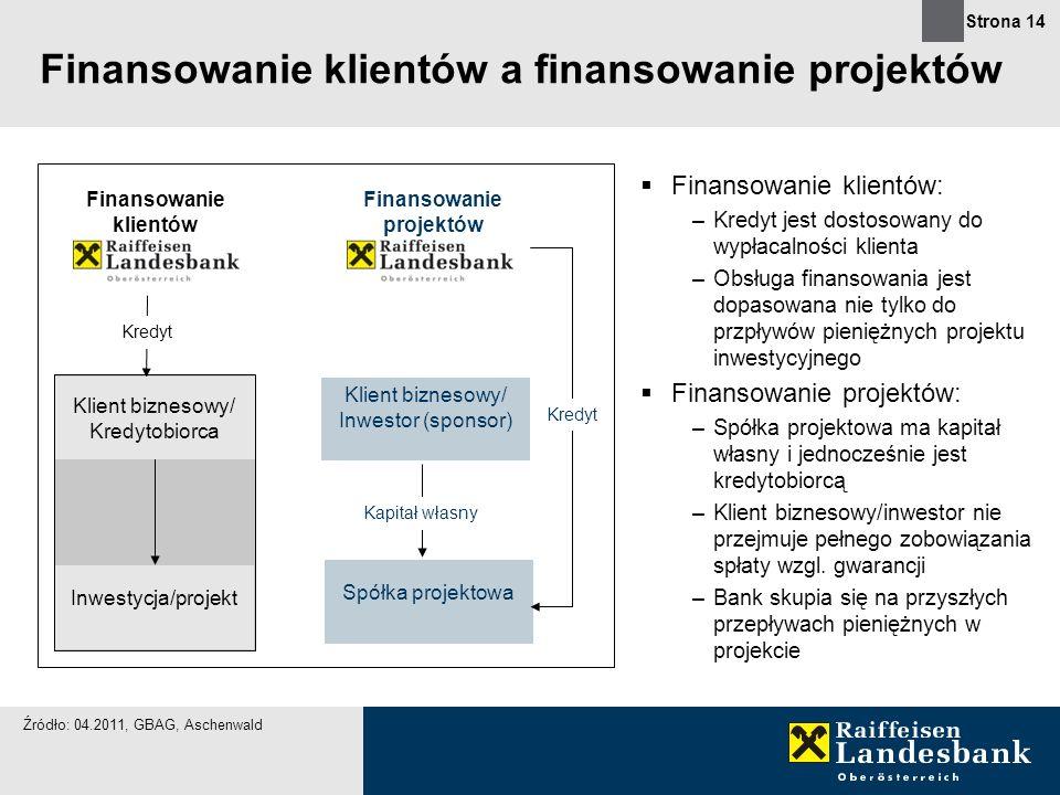 Strona 14 Finansowanie klientów a finansowanie projektów Finansowanie klientów: –Kredyt jest dostosowany do wypłacalności klienta –Obsługa finansowani