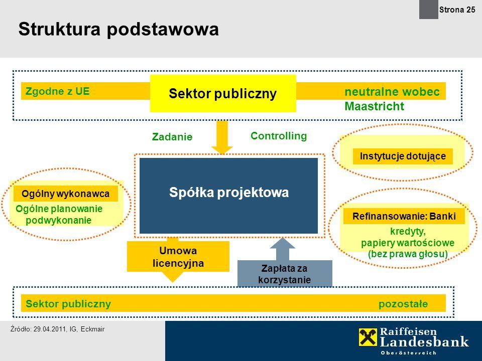Strona 25 Struktura podstawowa Umowa licencyjna Zapłata za korzystanie Sektor publiczny Ogólny wykonawca Ogólne planowanie podwykonanie Instytucje dot