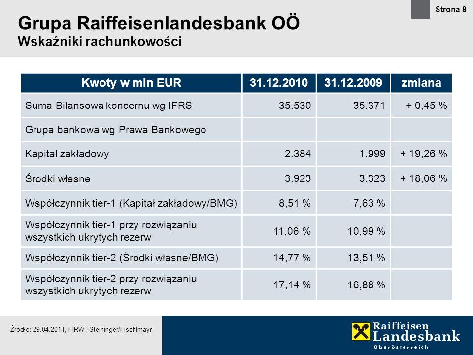 Strona 8 Grupa Raiffeisenlandesbank OÖ Wskaźniki rachunkowości Źródło: 29.04.2011, FIRW, Steininger/Fischlmayr Kwoty w mln EUR31.12.201031.12.2009zmia