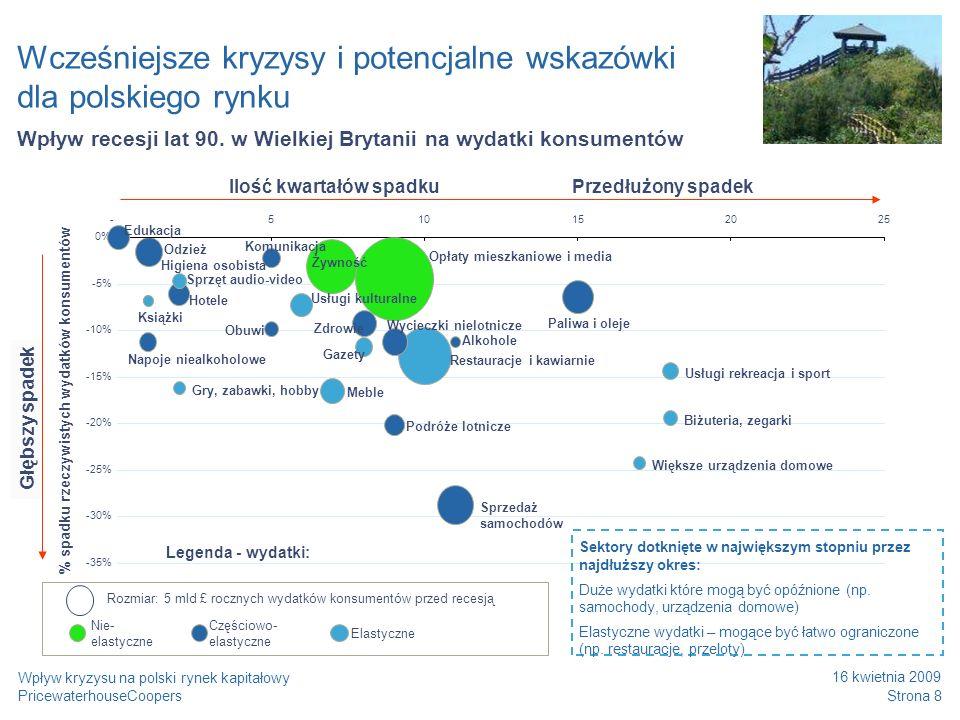PricewaterhouseCoopers 16 kwietnia 2009 Strona 9 Wpływ kryzysu na polski rynek kapitałowy Wcześniejsze kryzysy i potencjalne wskazówki dla polskiego rynku * w przypadku silnie odczuwalnego kryzysu segment może być bardziej podatny Mniej podatne W zależności od tego, jak silnie kryzys będzie odczuwalny, wybrane sektory powinny być… Bardziej podatne Spożywczy Odzieżowy Dobra luksusowe Sklepy internetowe + Sklepy dyskontowe + Sklepy o szerokiej strukturze cenowej + Odzież dla dzieci + Odzież dla ludzi młodych, bez zobowiązań Spożywczy Odzieżowy Akcesoria dekoracyjne Utrzymanie domu - Sklepy o wąskiej strukturze cenowej - Sklepy w środkowym segmencie rynku - Odzież męska - Obuwie - Glazura i terakota - Meble - AGD + Drogie Samochody + Produkty markowe z segmentu wyższego - Firanki, obrusy - Akcesoria łazienkowe - Dywany itp.