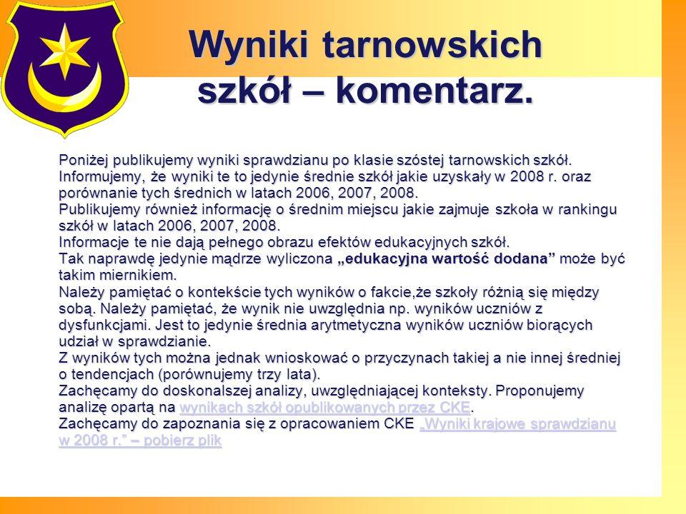 Średni wynik tarnowskich szkół podstawowych w 2008 r. Średnia kraj 25,8