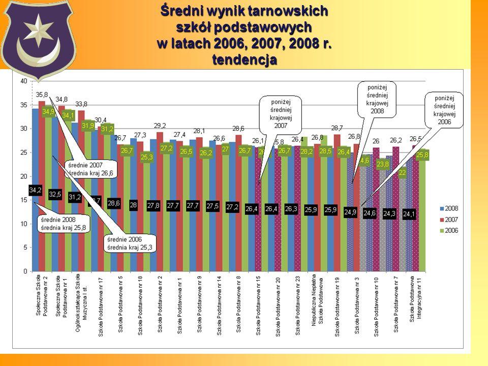 Średni wynik tarnowskich szkół podstawowych w latach 2006, 2007, 2008 r. tendencja