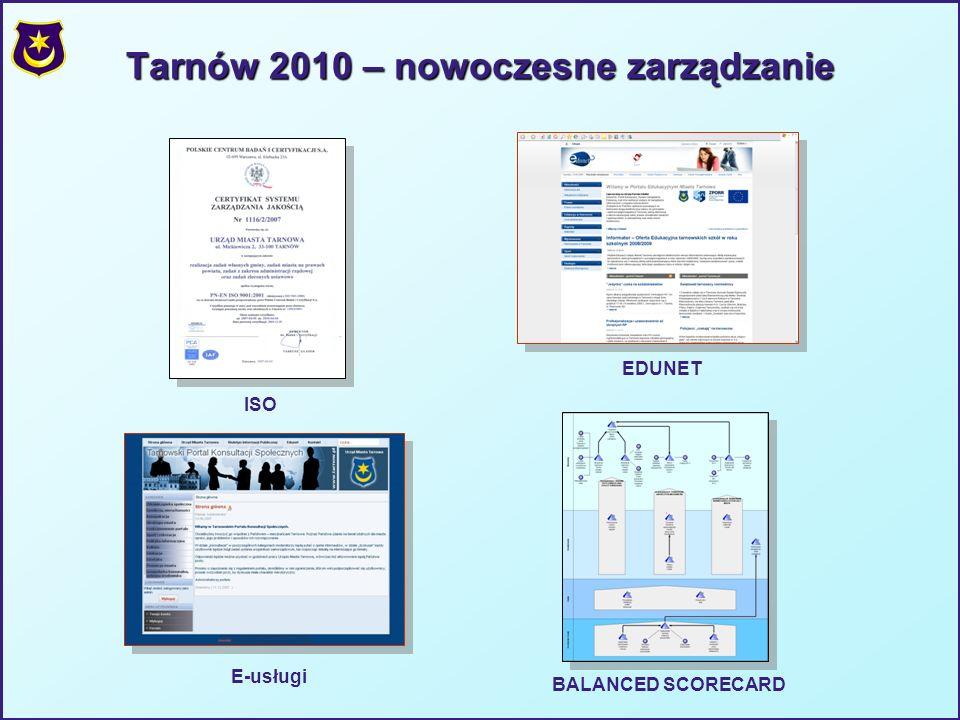 Tarnów 2010 – nowoczesne zarządzanie EDUNET ISO E-usługi BALANCED SCORECARD