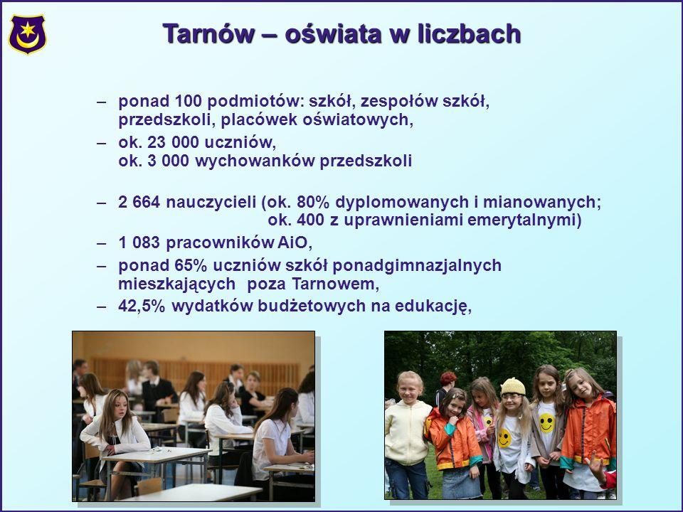 Tarnów – oświata w liczbach –ponad 100 podmiotów: szkół, zespołów szkół, przedszkoli, placówek oświatowych, –ok.