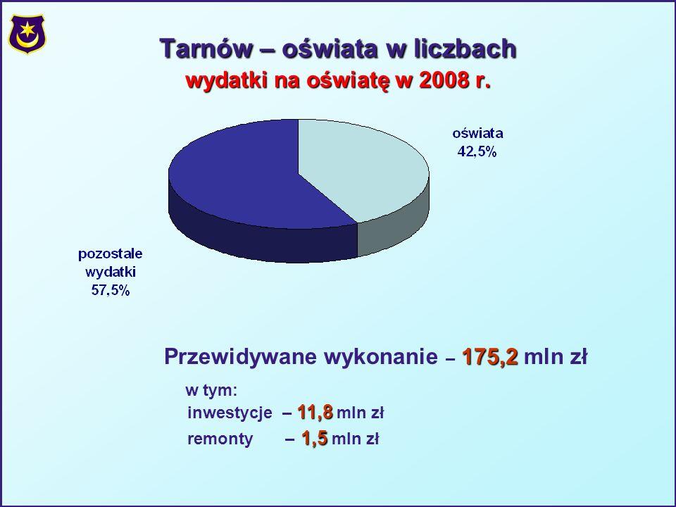 Tarnów – oświata w liczbach wydatki na oświatę w 2008 r.