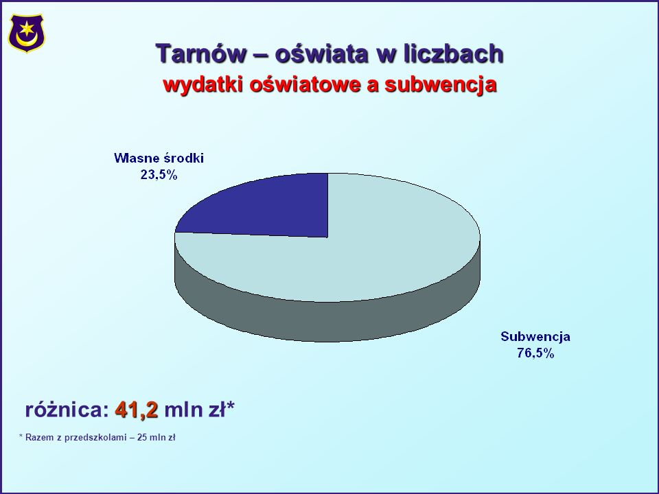 Tarnów – oświata w liczbach wydatki oświatowe a subwencja 41,2 różnica: 41,2 mln zł* * Razem z przedszkolami – 25 mln zł