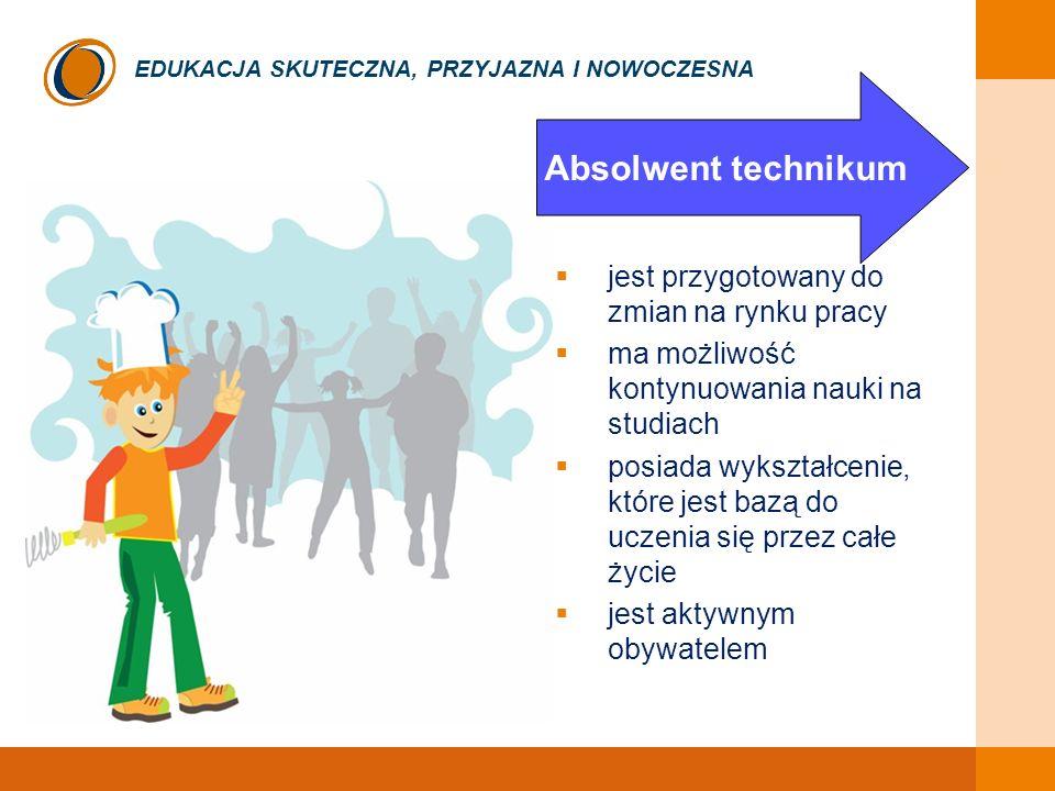 EDUKACJA SKUTECZNA, PRZYJAZNA I NOWOCZESNA jest przygotowany do zmian na rynku pracy ma możliwość kontynuowania nauki na studiach posiada wykształcenie, które jest bazą do uczenia się przez całe życie jest aktywnym obywatelem Absolwent technikum