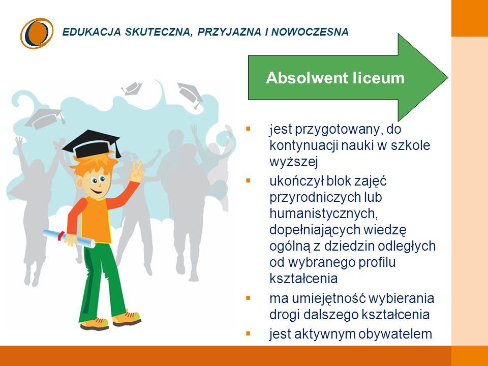 EDUKACJA SKUTECZNA, PRZYJAZNA I NOWOCZESNA j est przygotowany, do kontynuacji nauki w szkole wyższej ukończył blok zajęć przyrodniczych lub humanistycznych, dopełniających wiedzę ogólną z dziedzin odległych od wybranego profilu kształcenia ma umiejętność wybierania drogi dalszego kształcenia jest aktywnym obywatelem Absolwent liceum