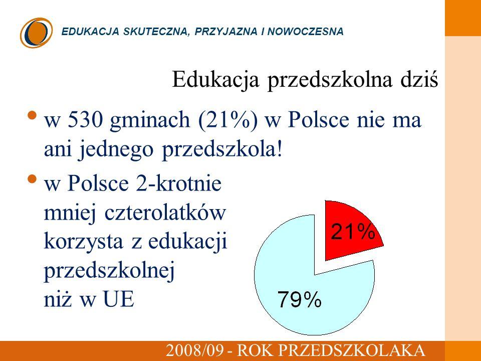 EDUKACJA SKUTECZNA, PRZYJAZNA I NOWOCZESNA 2008/09 - ROK PRZEDSZKOLAKA Edukacja przedszkolna dziś czerwiec 2008 w 530 gminach (21%) w Polsce nie ma ani jednego przedszkola.