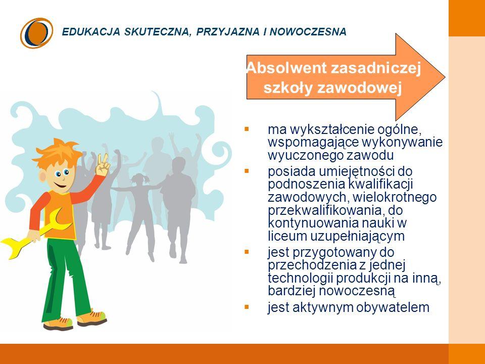 EDUKACJA SKUTECZNA, PRZYJAZNA I NOWOCZESNA ma wykształcenie ogólne, wspomagające wykonywanie wyuczonego zawodu posiada umiejętności do podnoszenia kwalifikacji zawodowych, wielokrotnego przekwalifikowania, do kontynuowania nauki w liceum uzupełniającym jest przygotowany do przechodzenia z jednej technologii produkcji na inną, bardziej nowoczesną jest aktywnym obywatelem Absolwent zasadniczej szkoły zawodowej
