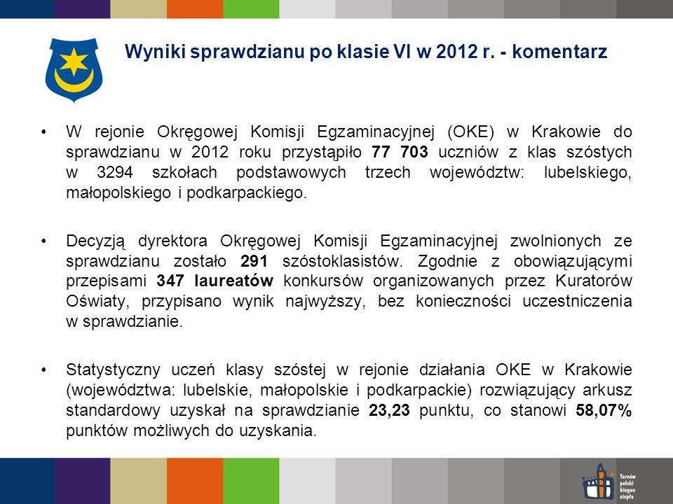 Średnie wyniki sprawdzianu po klasie VI w 2012 r.