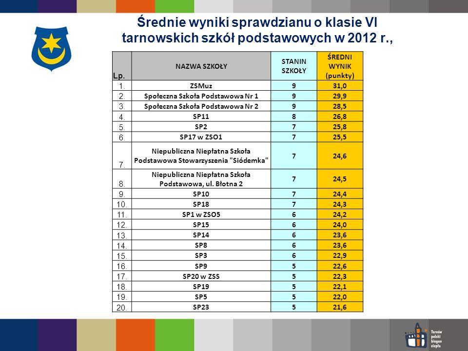 Średnie wyniki sprawdzianu po klasie VI tarnowskich szkół podstawowych w 2012 r.