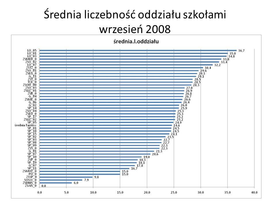 Średnia liczebność oddziału szkołami wrzesień 2008