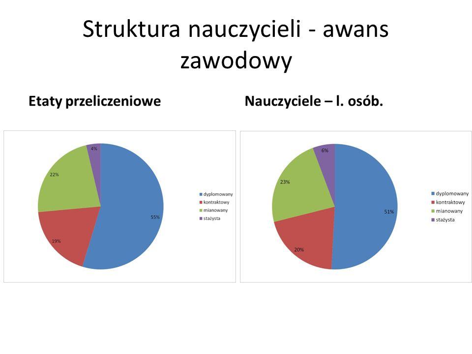 Struktura nauczycieli - awans zawodowy Etaty przeliczenioweNauczyciele – l. osób.