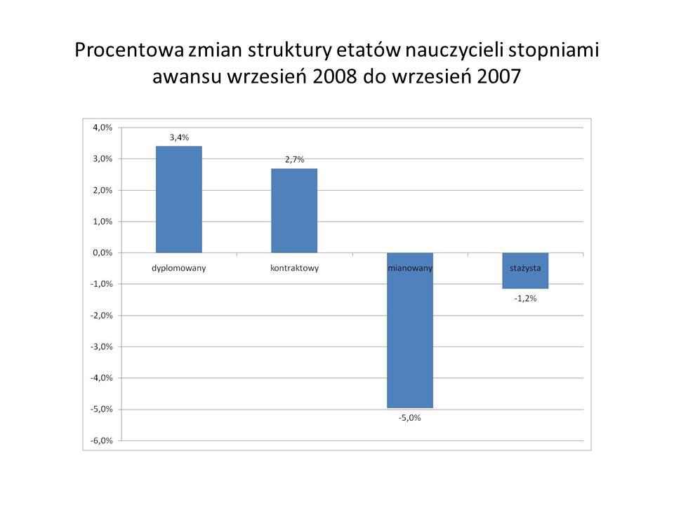 Procentowa zmian struktury etatów nauczycieli stopniami awansu wrzesień 2008 do wrzesień 2007