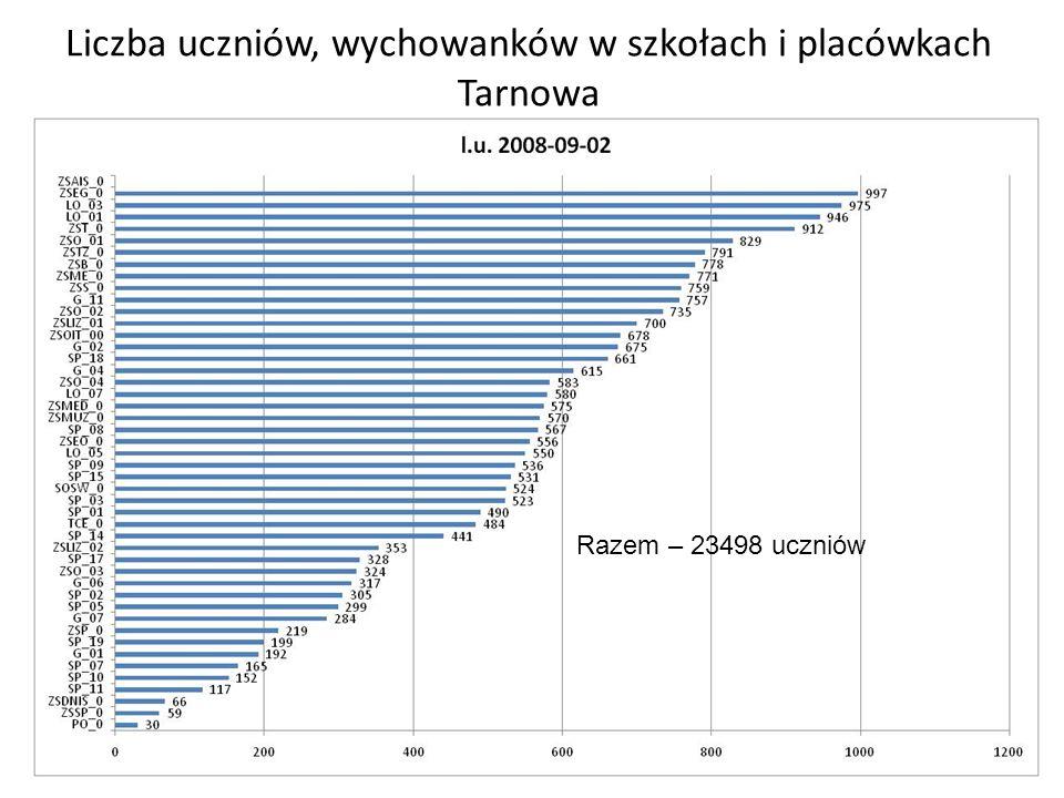 Zmiana liczby uczniów typami szkół Razem spadek liczby uczniów - 1263