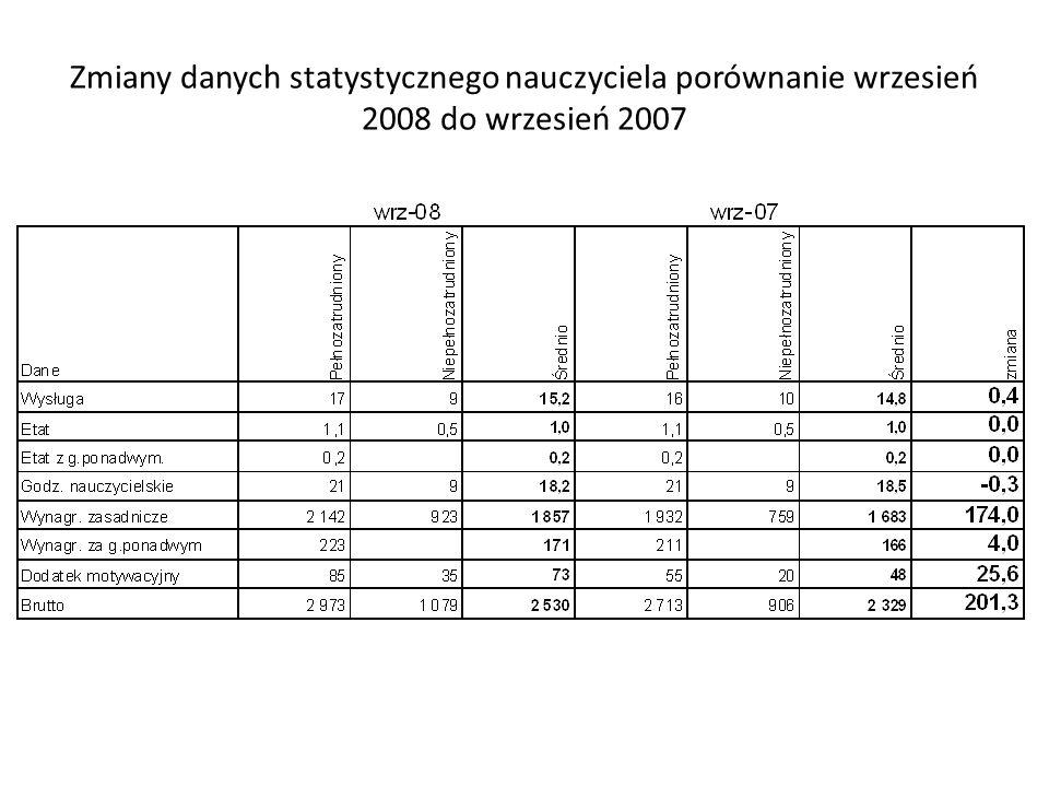Zmiany danych statystycznego nauczyciela porównanie wrzesień 2008 do wrzesień 2007