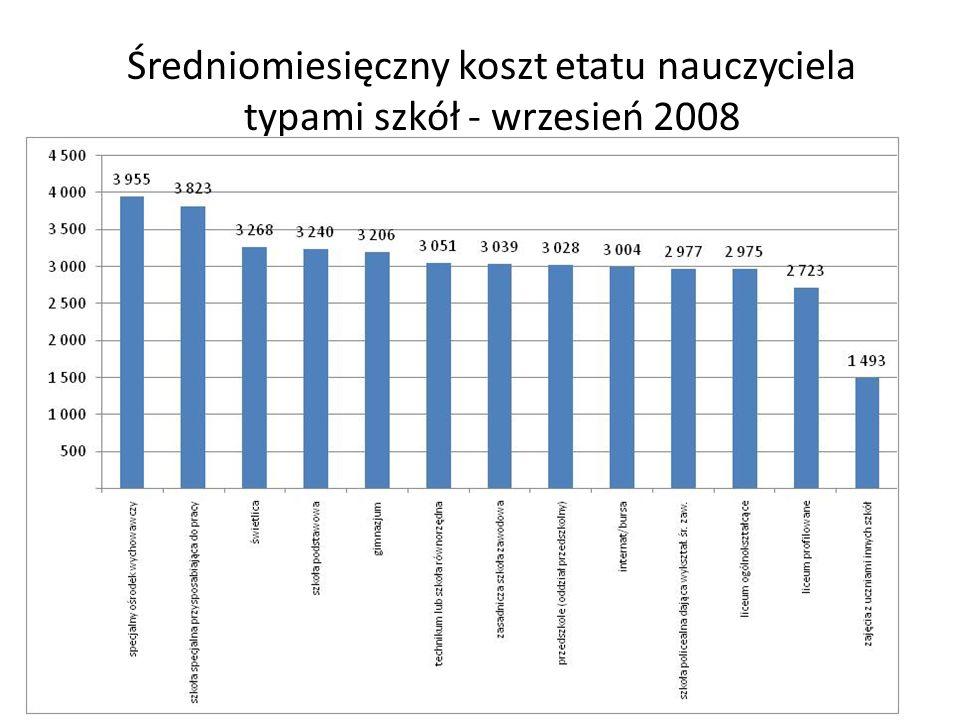 Średniomiesięczny koszt etatu nauczyciela typami szkół - wrzesień 2008