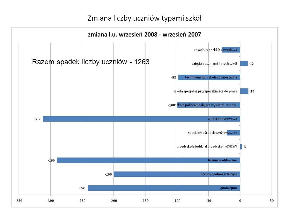 Wskaźnik podziału na grupy typami szkół oraz średnia całego miasta