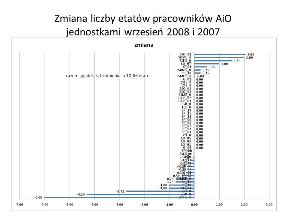 Zmiana liczby etatów pracowników AiO jednostkami wrzesień 2008 i 2007