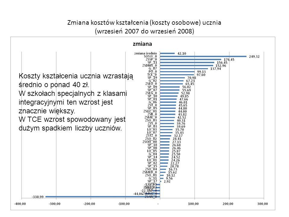 Zmiana kosztów kształcenia (koszty osobowe) ucznia (wrzesień 2007 do wrzesień 2008) Koszty kształcenia ucznia wzrastają średnio o ponad 40 zł.