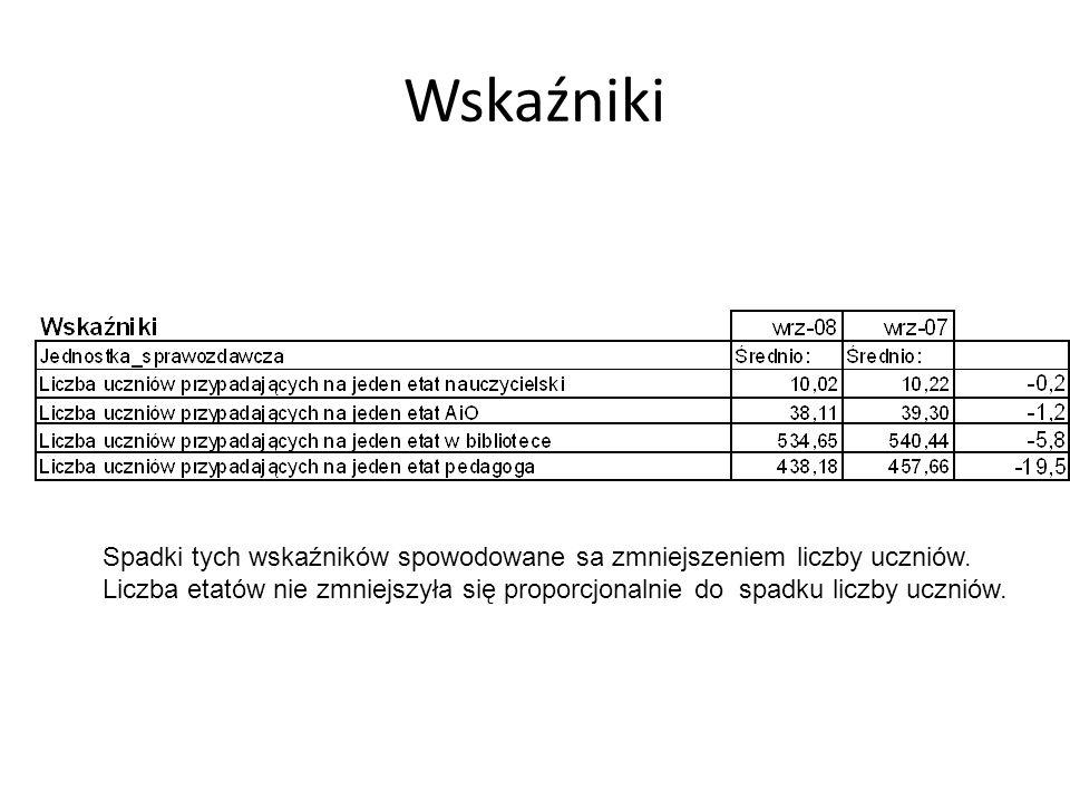 Wskaźniki Spadki tych wskaźników spowodowane sa zmniejszeniem liczby uczniów.