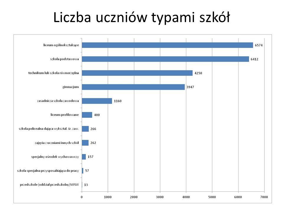 Liczba uczniów typami szkół