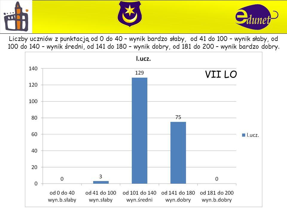 VII LO Liczby uczniów z punktacją od 0 do 40 – wynik bardzo słaby, od 41 do 100 – wynik słaby, od 100 do 140 – wynik średni, od 141 do 180 – wynik dobry, od 181 do 200 – wynik bardzo dobry.