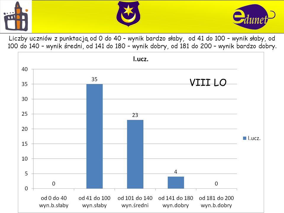 VIII LO Liczby uczniów z punktacją od 0 do 40 – wynik bardzo słaby, od 41 do 100 – wynik słaby, od 100 do 140 – wynik średni, od 141 do 180 – wynik dobry, od 181 do 200 – wynik bardzo dobry.