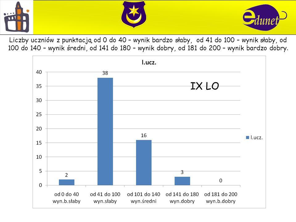 IX LO Liczby uczniów z punktacją od 0 do 40 – wynik bardzo słaby, od 41 do 100 – wynik słaby, od 100 do 140 – wynik średni, od 141 do 180 – wynik dobry, od 181 do 200 – wynik bardzo dobry.
