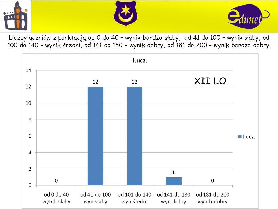 XII LO Liczby uczniów z punktacją od 0 do 40 – wynik bardzo słaby, od 41 do 100 – wynik słaby, od 100 do 140 – wynik średni, od 141 do 180 – wynik dobry, od 181 do 200 – wynik bardzo dobry.