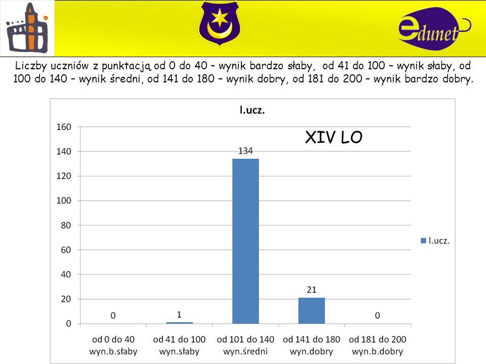 XIV LO Liczby uczniów z punktacją od 0 do 40 – wynik bardzo słaby, od 41 do 100 – wynik słaby, od 100 do 140 – wynik średni, od 141 do 180 – wynik dob