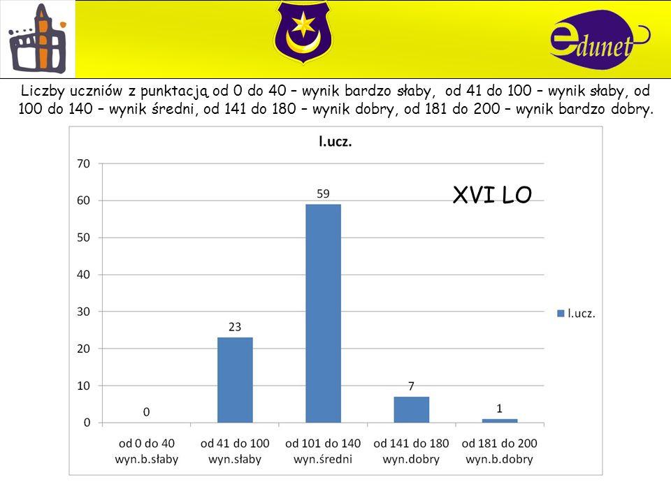 XVI LO Liczby uczniów z punktacją od 0 do 40 – wynik bardzo słaby, od 41 do 100 – wynik słaby, od 100 do 140 – wynik średni, od 141 do 180 – wynik dobry, od 181 do 200 – wynik bardzo dobry.
