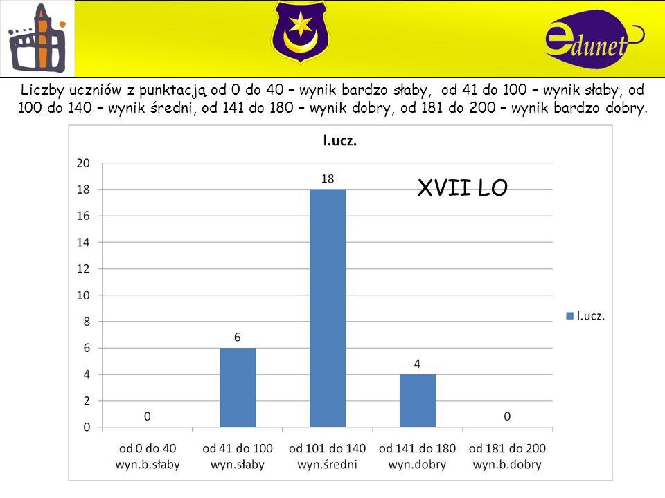 XVII LO Liczby uczniów z punktacją od 0 do 40 – wynik bardzo słaby, od 41 do 100 – wynik słaby, od 100 do 140 – wynik średni, od 141 do 180 – wynik dobry, od 181 do 200 – wynik bardzo dobry.