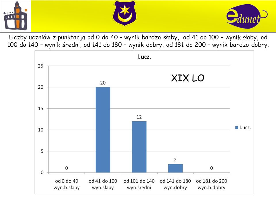XIX LO Liczby uczniów z punktacją od 0 do 40 – wynik bardzo słaby, od 41 do 100 – wynik słaby, od 100 do 140 – wynik średni, od 141 do 180 – wynik dobry, od 181 do 200 – wynik bardzo dobry.